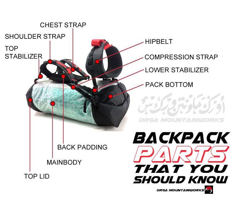 Ketahui Bahagian Beg